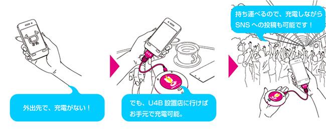 U4Bの使い方